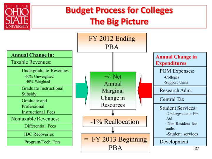 Budget Process for