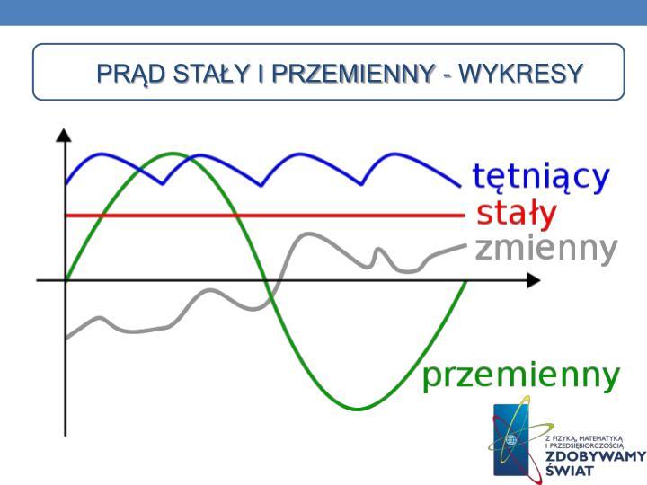 Prąd stały i przemienny - wykresy