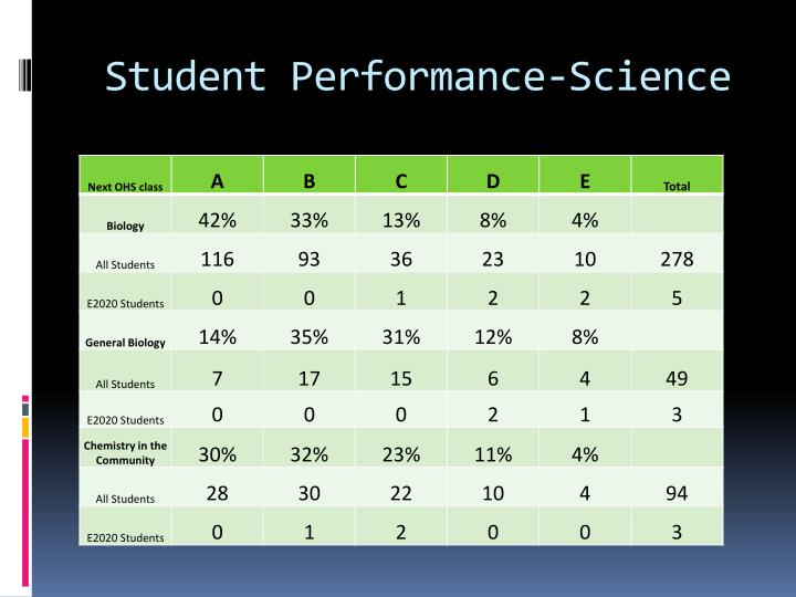 Student Performance-Science