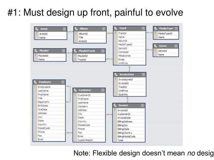 #1: Must design up front, painful to evolve
