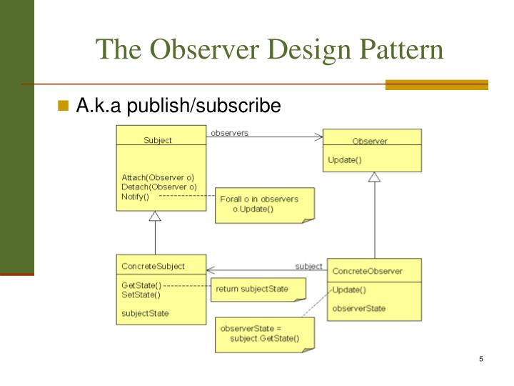 The Observer Design Pattern