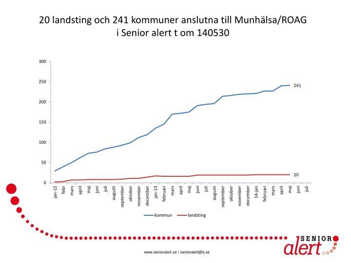 20 landsting och 241 kommuner anslutna till Munhälsa/ROAG
