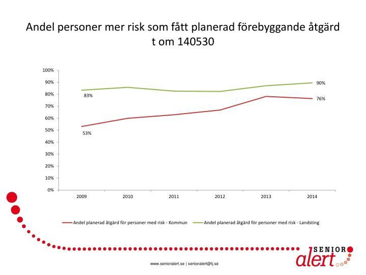 Andel personer mer risk som fått planerad förebyggande åtgärd