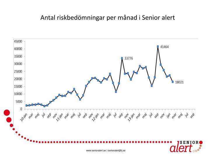 Antal riskbedömningar per månad i Senior alert