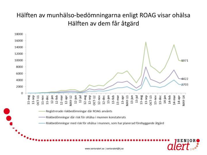 Hälften av munhälso-bedömningarna enligt ROAG visar ohälsa