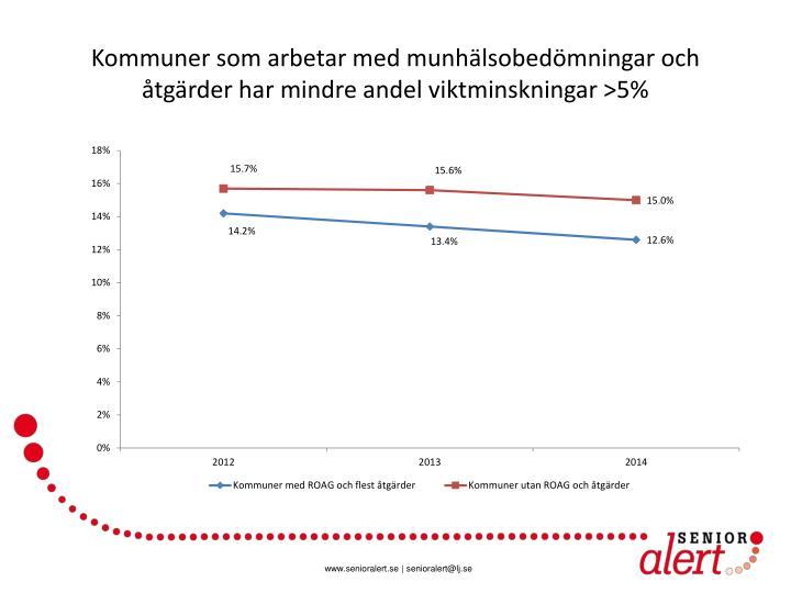 Kommuner som arbetar med munhälsobedömningar och åtgärder har mindre andel viktminskningar >5%