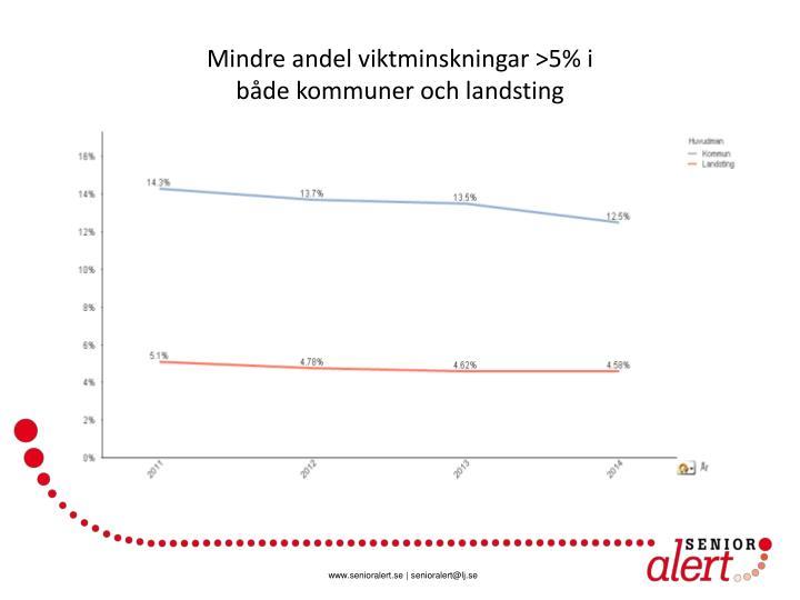 Mindre andel viktminskningar >5% i