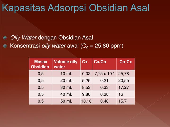 Kapasitas Adsorpsi Obsidian Asal