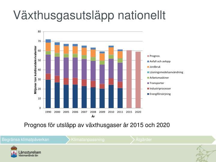 Växthusgasutsläpp nationellt