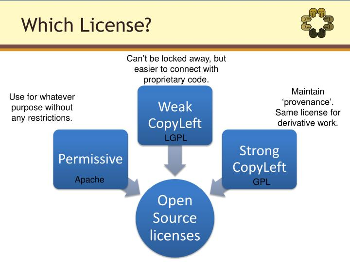 Which License?
