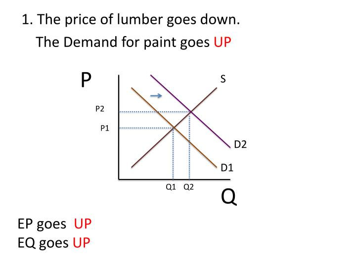 1. The price of lumber goes down.