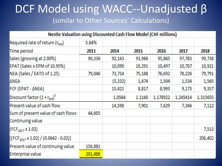 DCF Model using WACC--Unadjusted