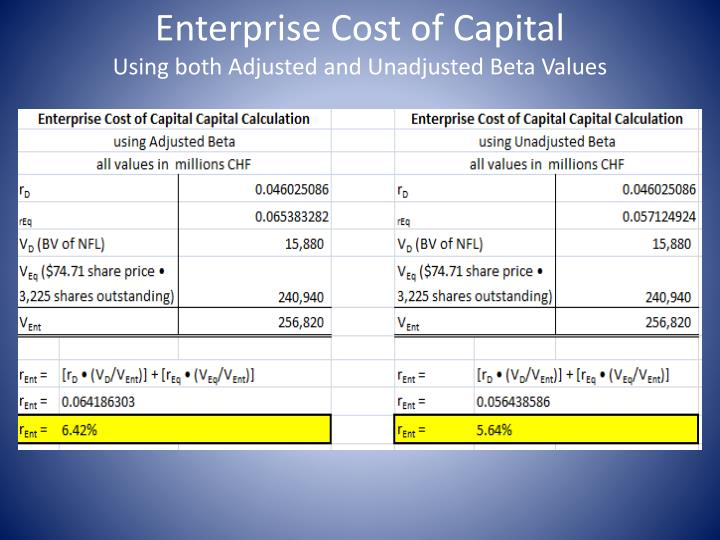 Enterprise Cost of Capital