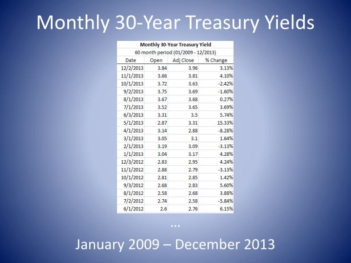 Monthly 30-Year Treasury Yields