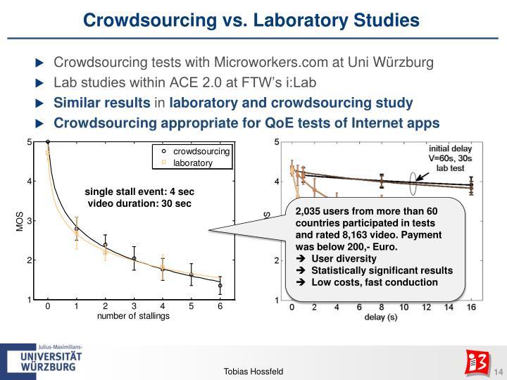 Crowdsourcing vs. Laboratory Studies