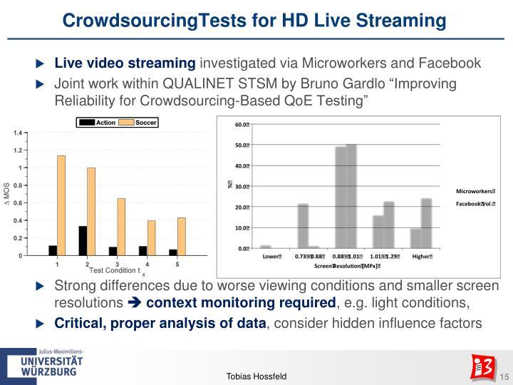 CrowdsourcingTests