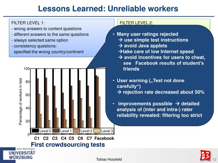 Lessons Learned: Unreliable workers