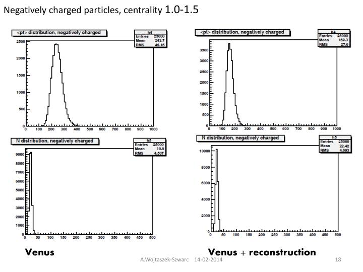 Negatively charged particles, centrality