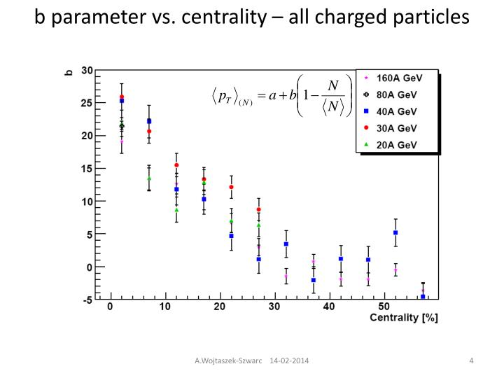 b parameter vs. centrality – all charged particles