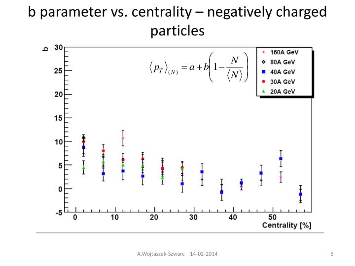 b parameter vs. centrality – negatively charged particles
