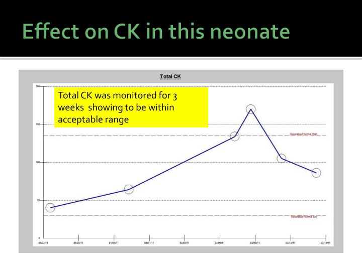Effect on CK in this neonate