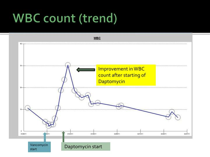 WBC count (trend)