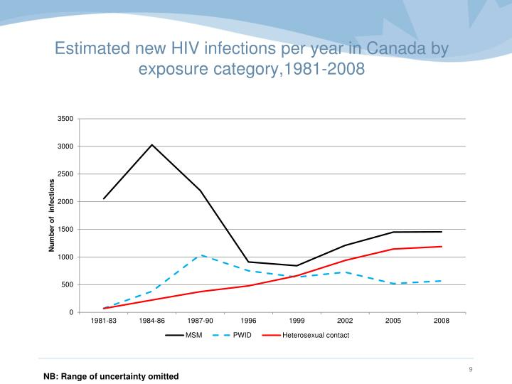 Estimated new HIV infections per year in Canada by exposure category,1981-2008