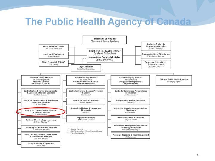 The Public Health Agency of Canada