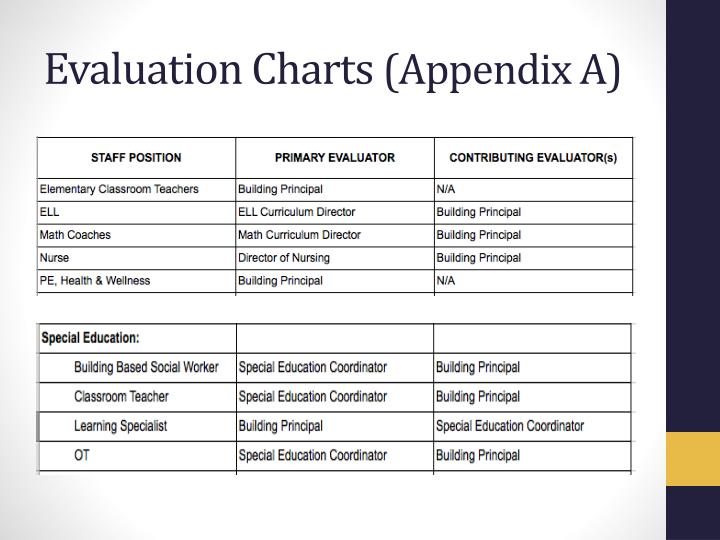 Evaluation Charts