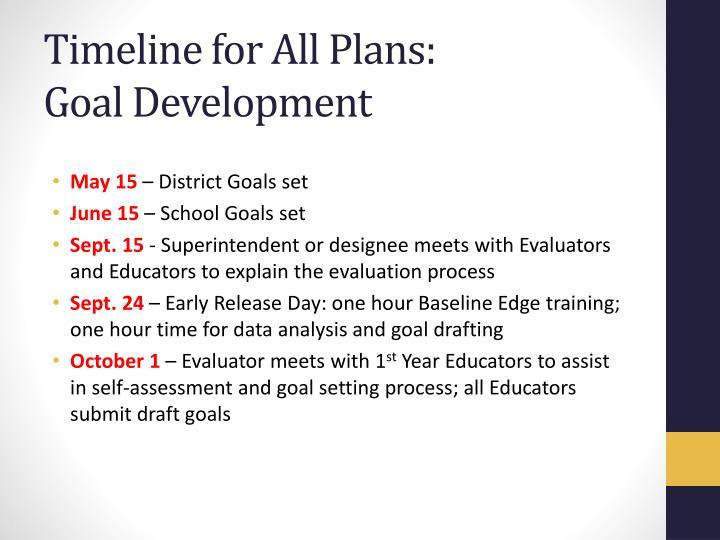 Timeline for All Plans:
