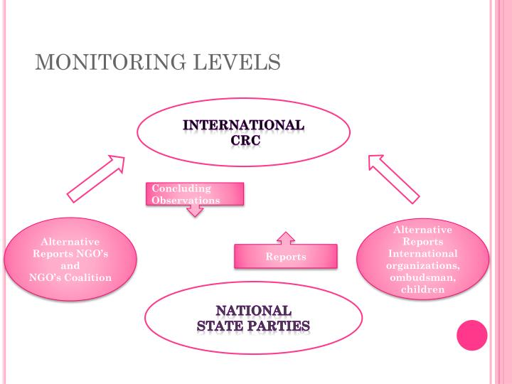 Monitoring levels
