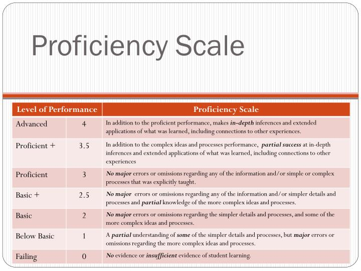 Proficiency scale