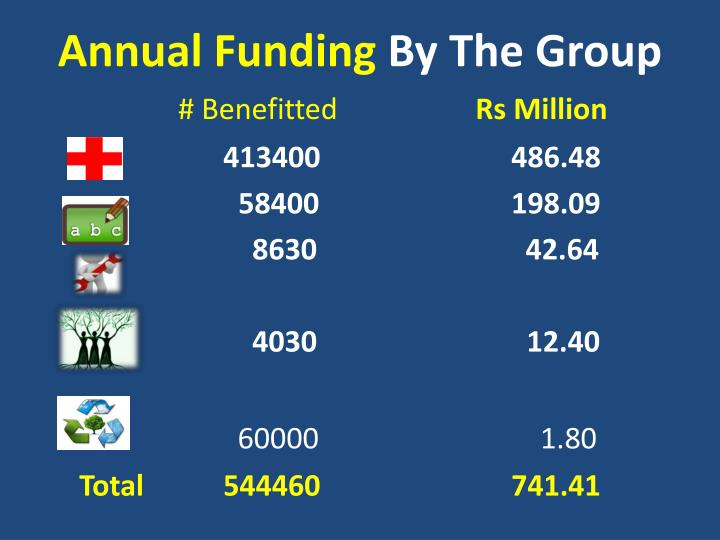 Annual Funding