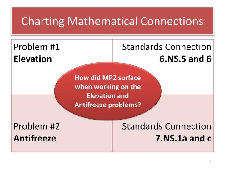 Charting Mathematical Connections