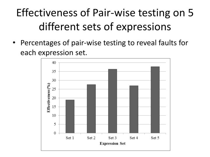 Effectiveness of Pair-wise testing on 5 different sets of expressions