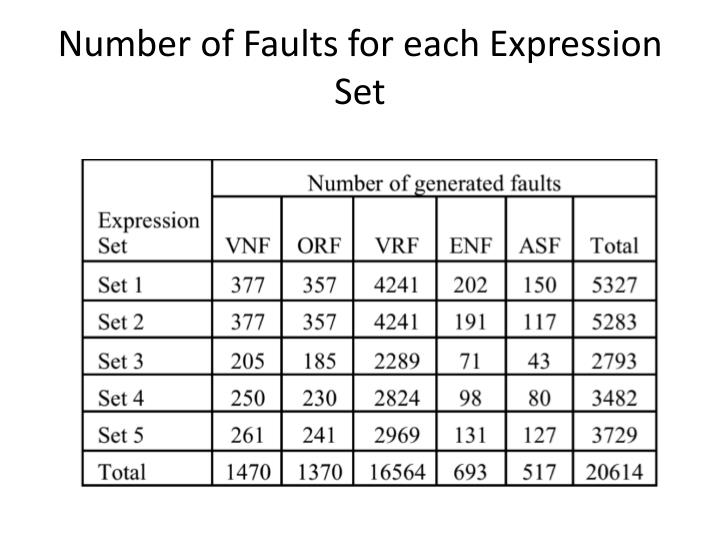 Number of Faults for each Expression Set