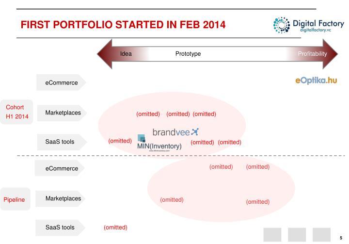 FIRST PORTFOLIO STARTED IN FEB 2014