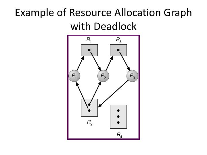 Example of Resource Allocation Graph with Deadlock