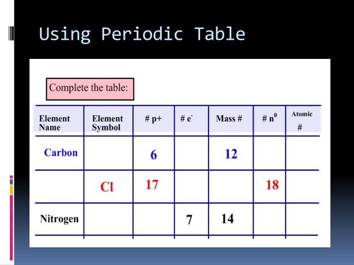 Using Periodic Table
