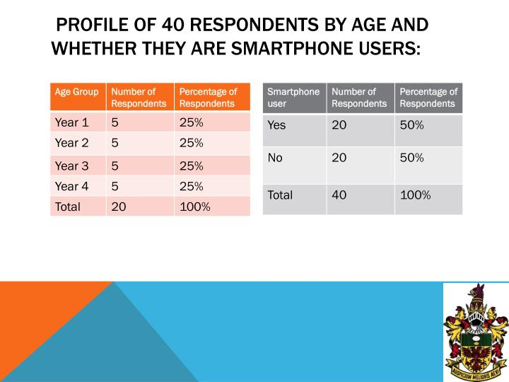 Profile of 40 respondents by age and whether they are smartphone users: