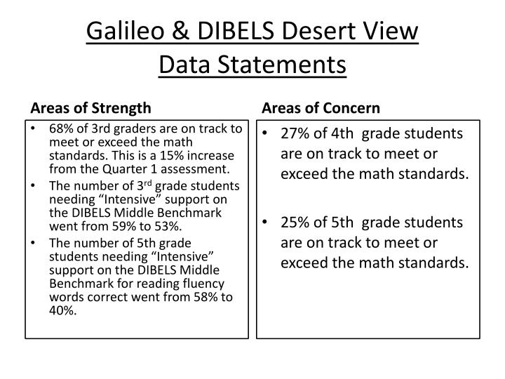 Galileo & DIBELS Desert View