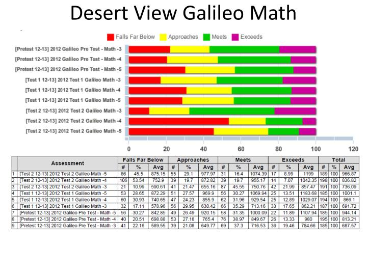 Desert View Galileo Math