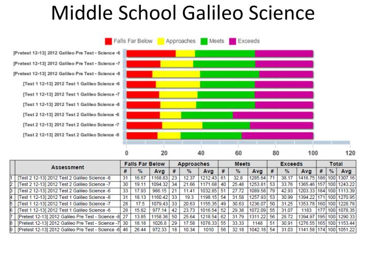 Middle School Galileo Science