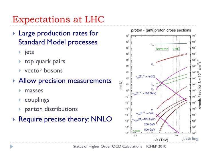 Expectations at LHC
