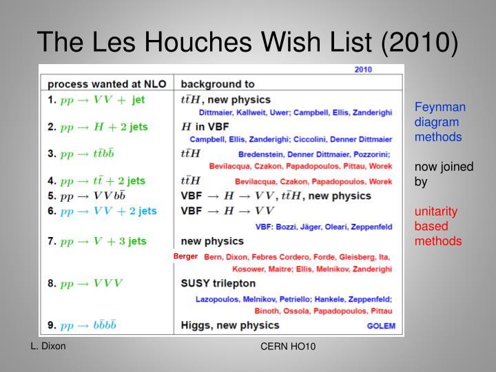 The Les Houches Wish List (2010)