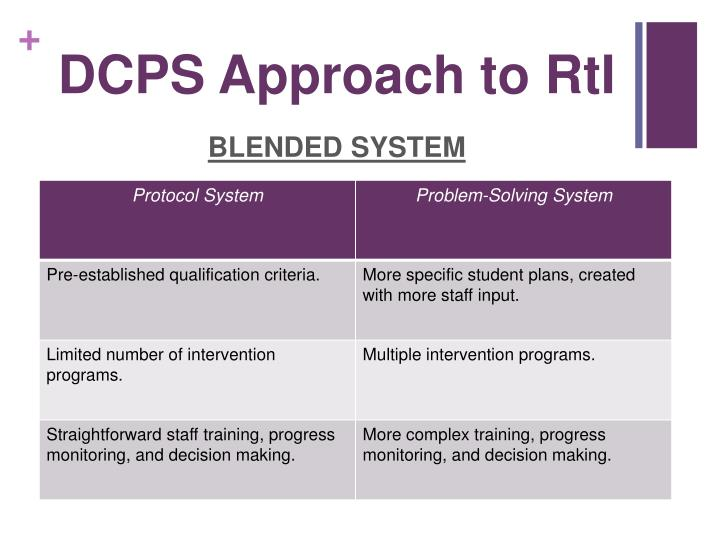 Dcps approach to rti