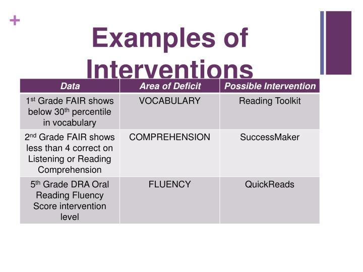 Examples of Interventions