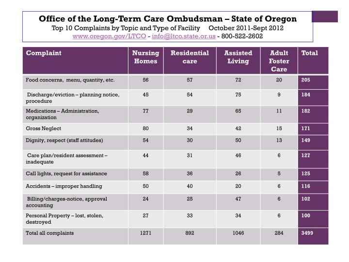 Office of the Long-Term Care Ombudsman – State of Oregon