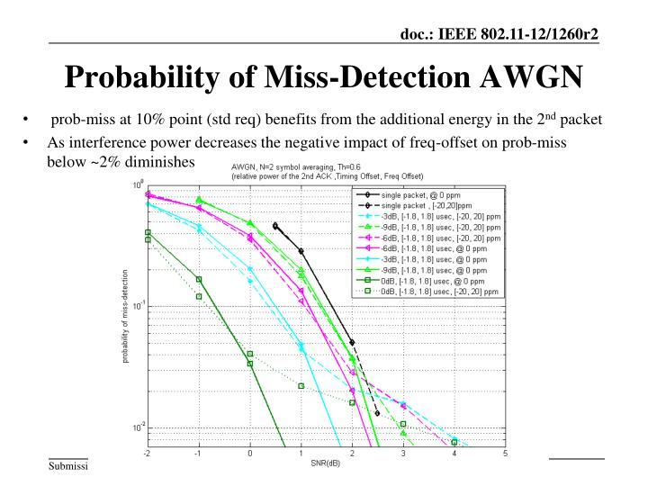 Probability of Miss-Detection AWGN