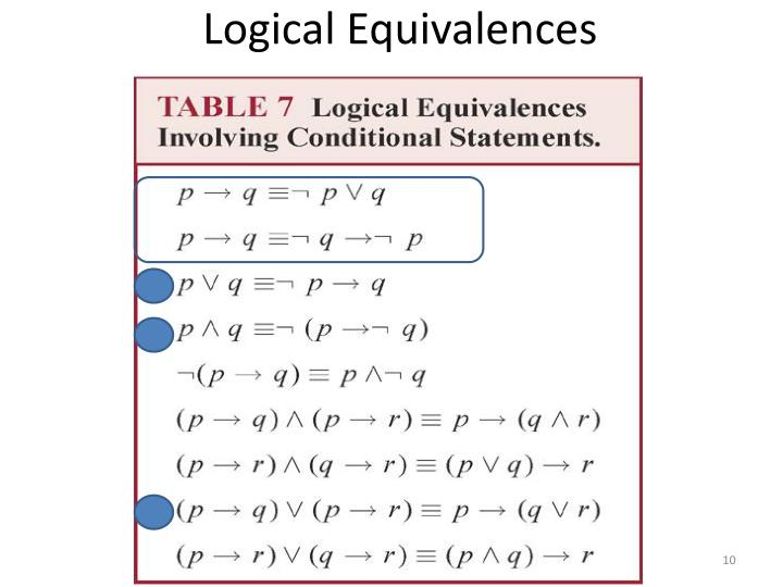 Logical Equivalences